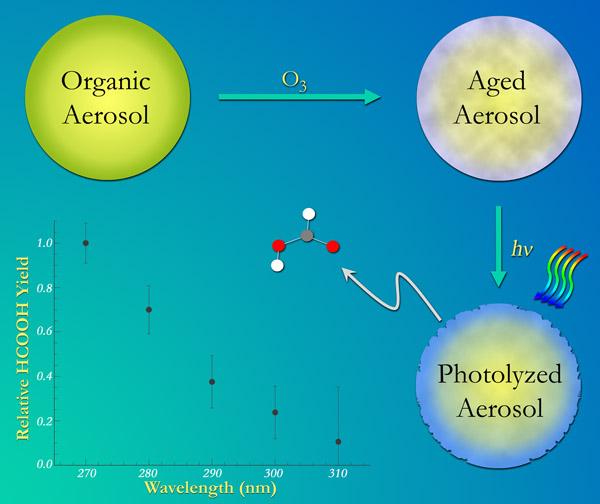 UCI Aerosol Photochemistry Group::Sergey Nizkorodov::Research